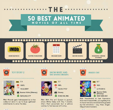 top animated films
