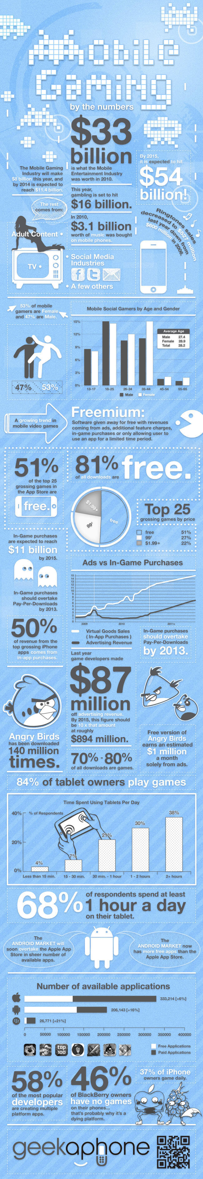 Mobile gaming stats