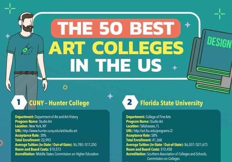 Top Art Colleges and Universities in the US