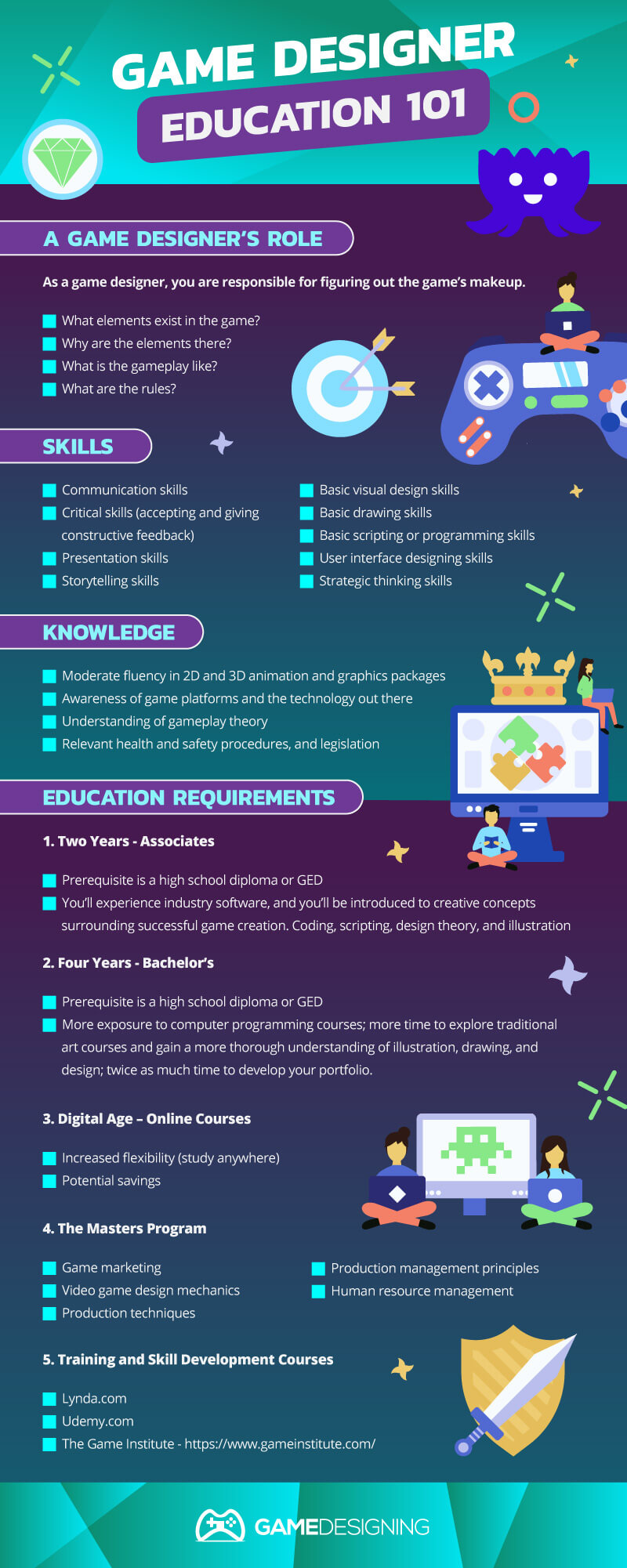 Video Game Designer Education Requirements 2020 Guide