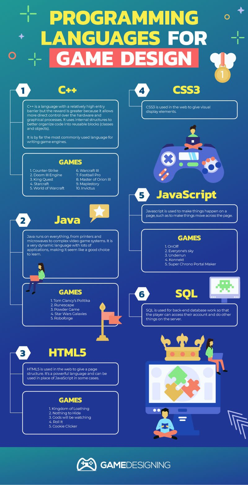 Top Programming Languages for Video Game Dev