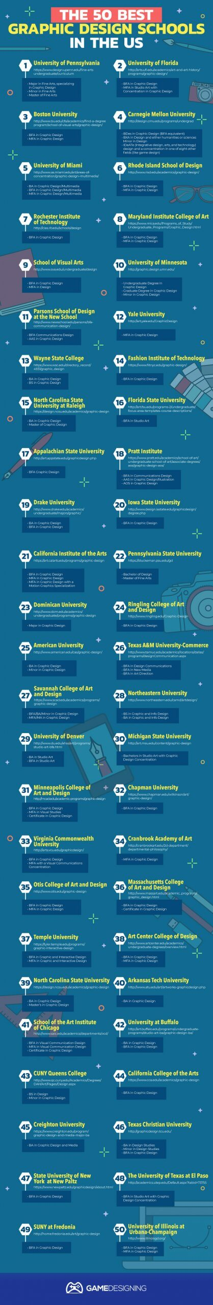 Study Graphic Design In Some Of The Finest Schools In The Us Online And In Campus