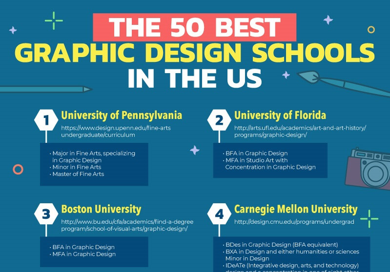 Graphic Design Schools in the US