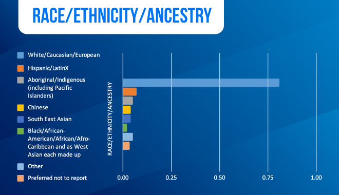 Diversity in Gaming - Race, Ethnicity, Ancestry