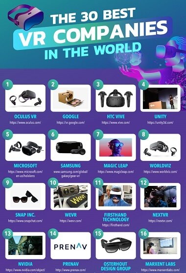 Top-Ranking VR Companies in the World