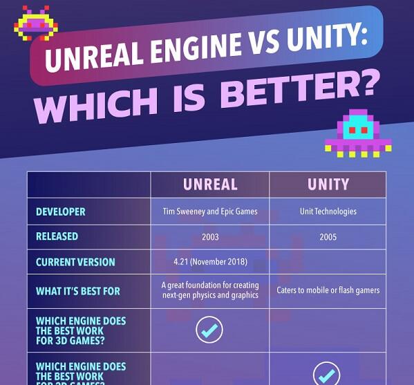 Compare - Unreal vs Unity