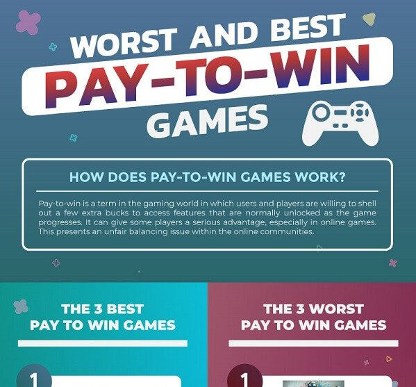 Pay-to-Win Games
