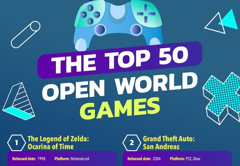 Open World Games
