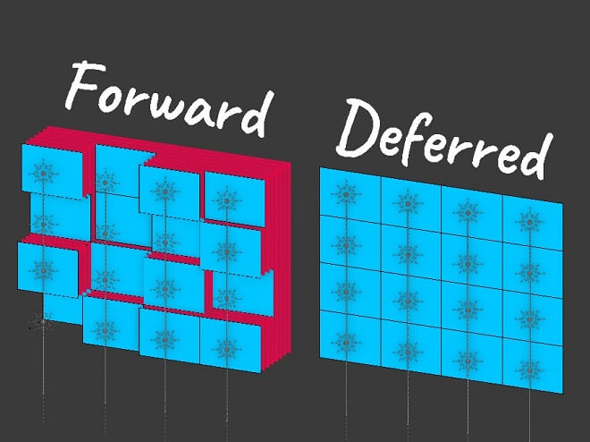 Forward vs Deferred Shading